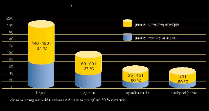 Spotreba TUV